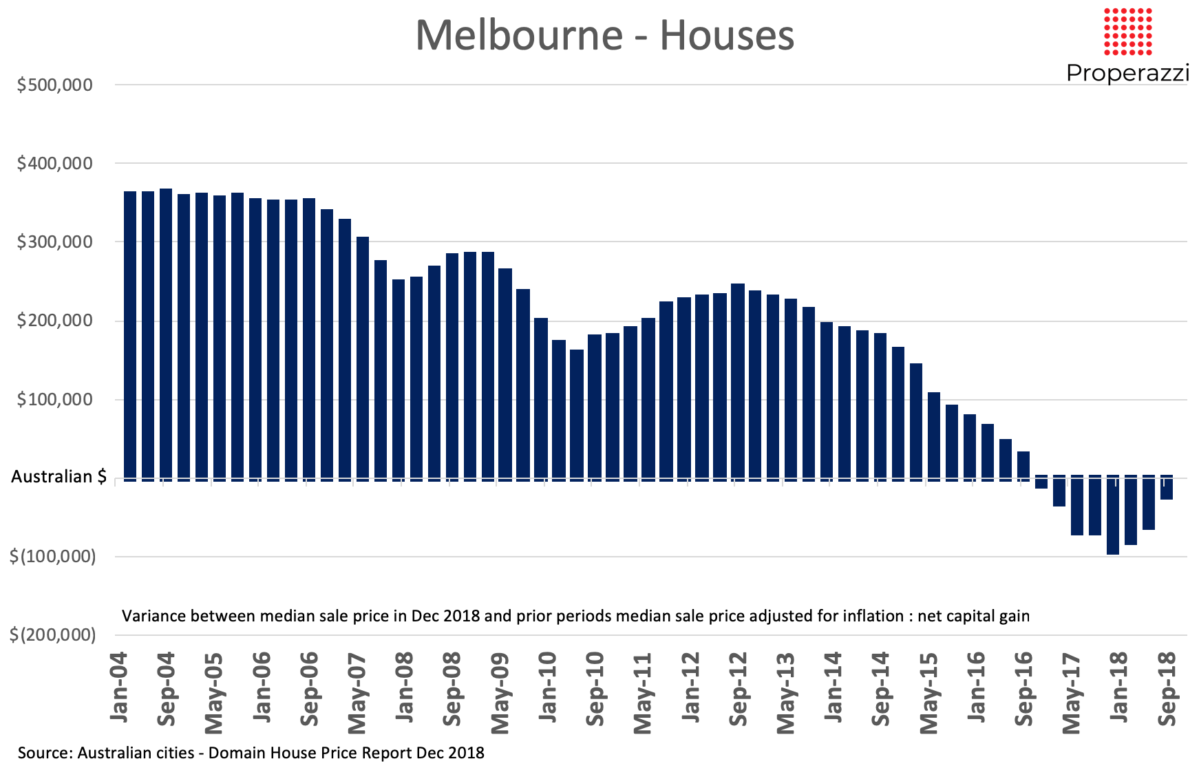 Melbourne notional capital gain in house prices to Dec 2018 Properazzi
