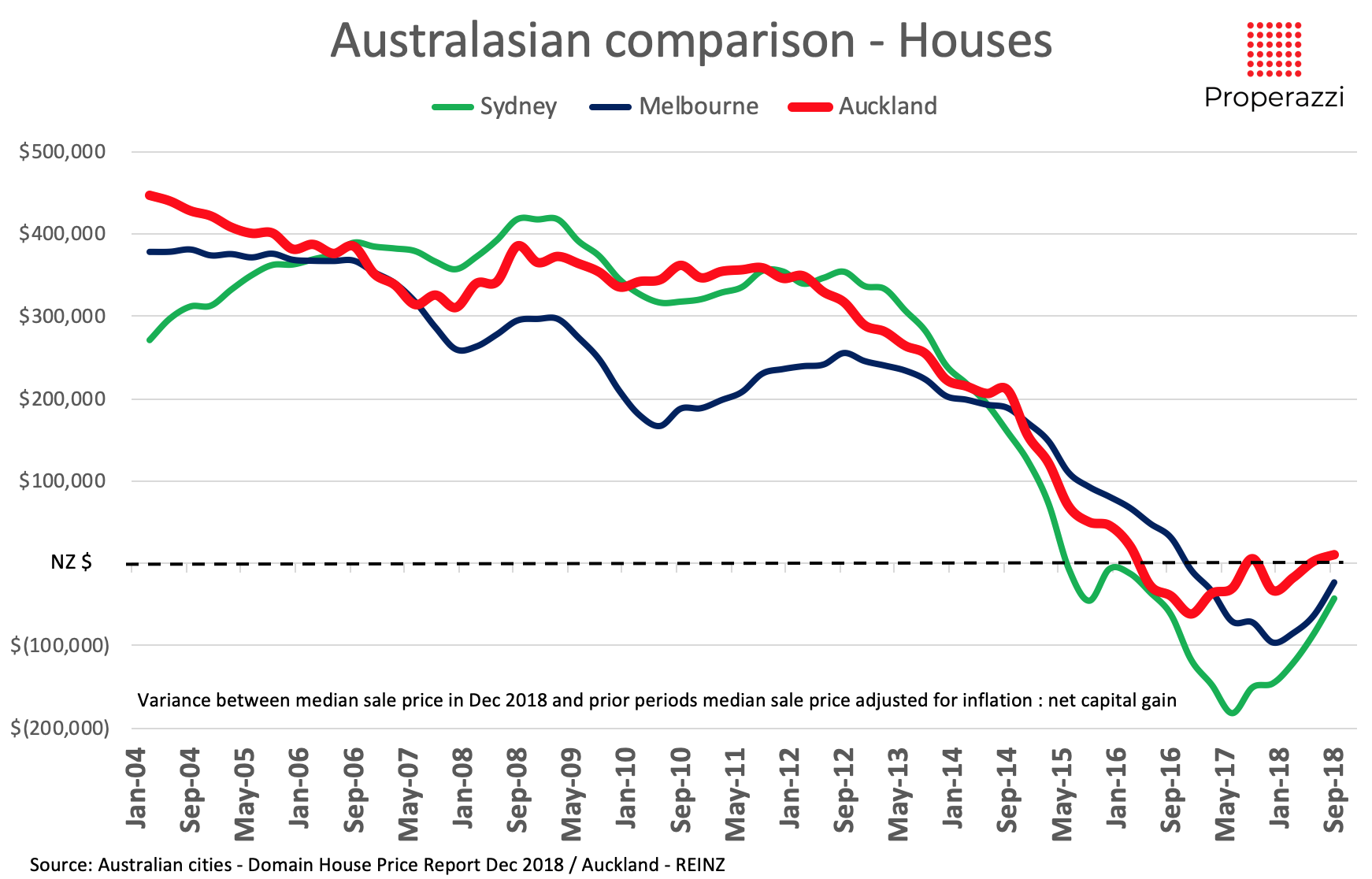 Is Auckland Likely To Follow Sydney Melbourne With Falling