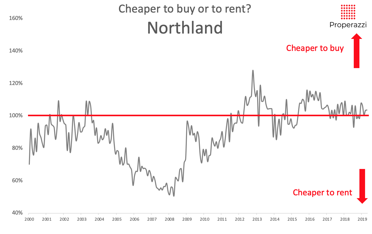 To rent or to buy - Northland May 2019