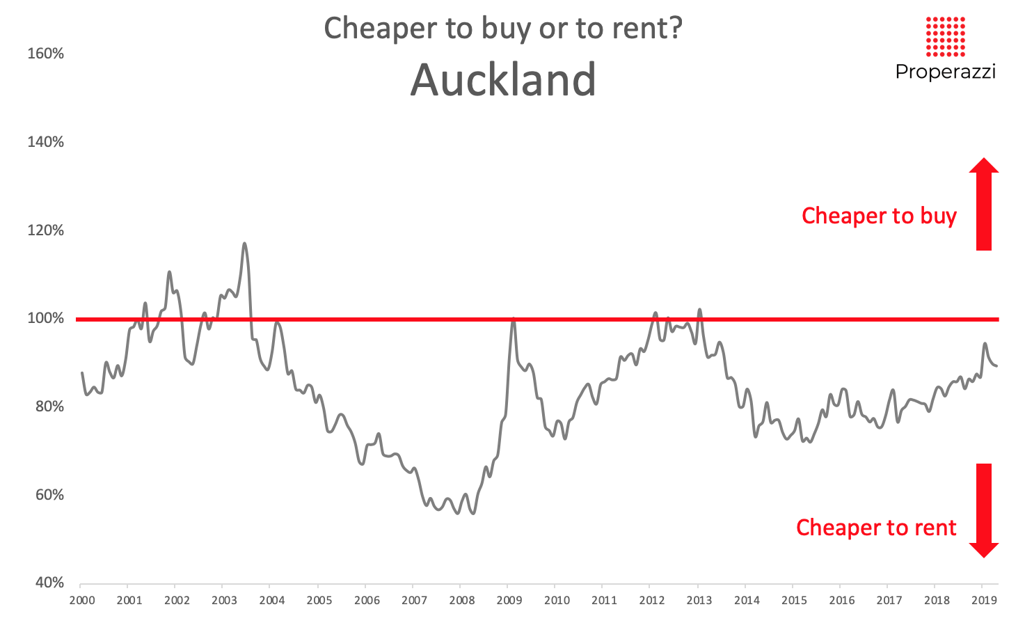 To rent or to buy - Auckland May 2019