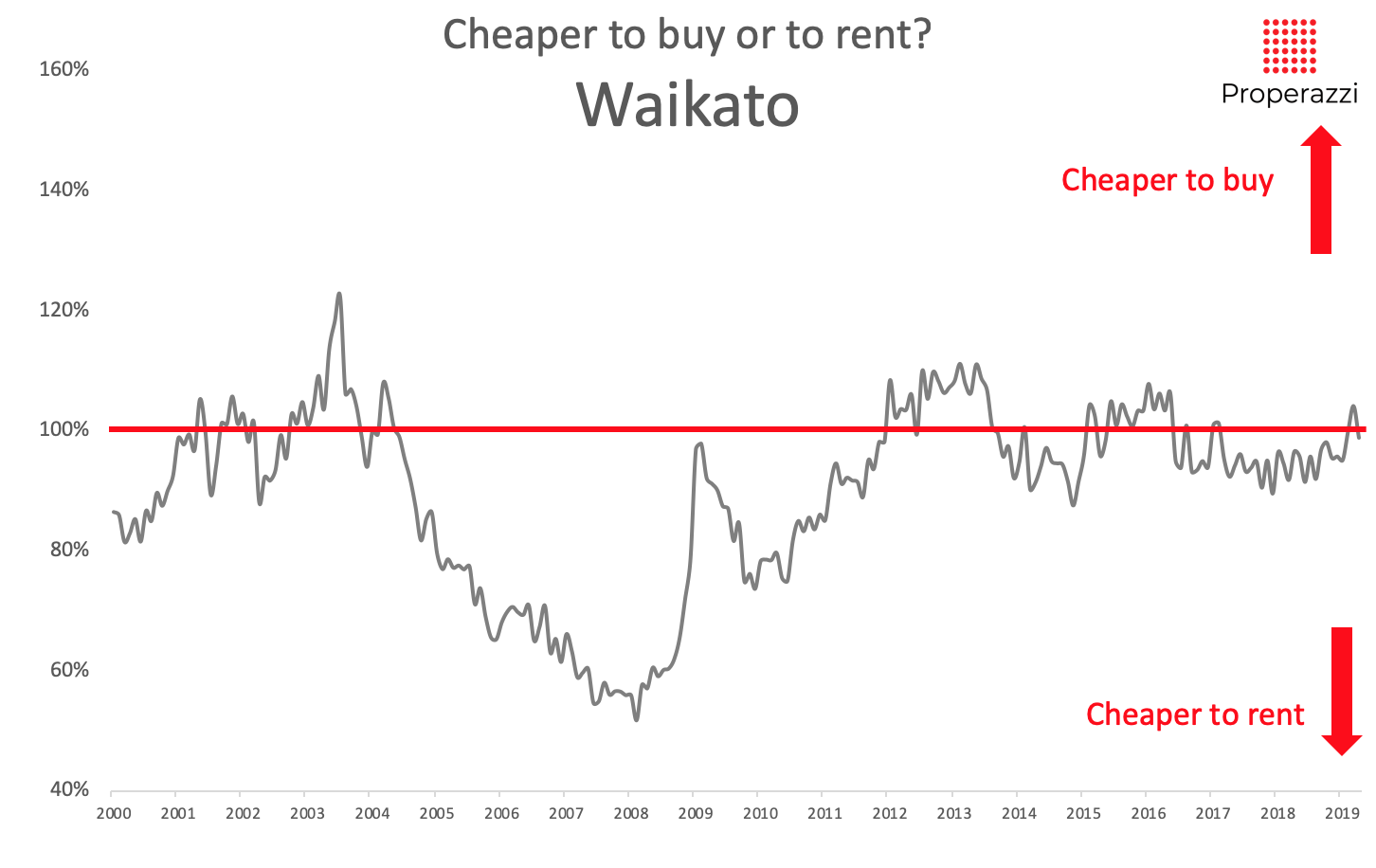 Rent vs buy for the Waikato 2019