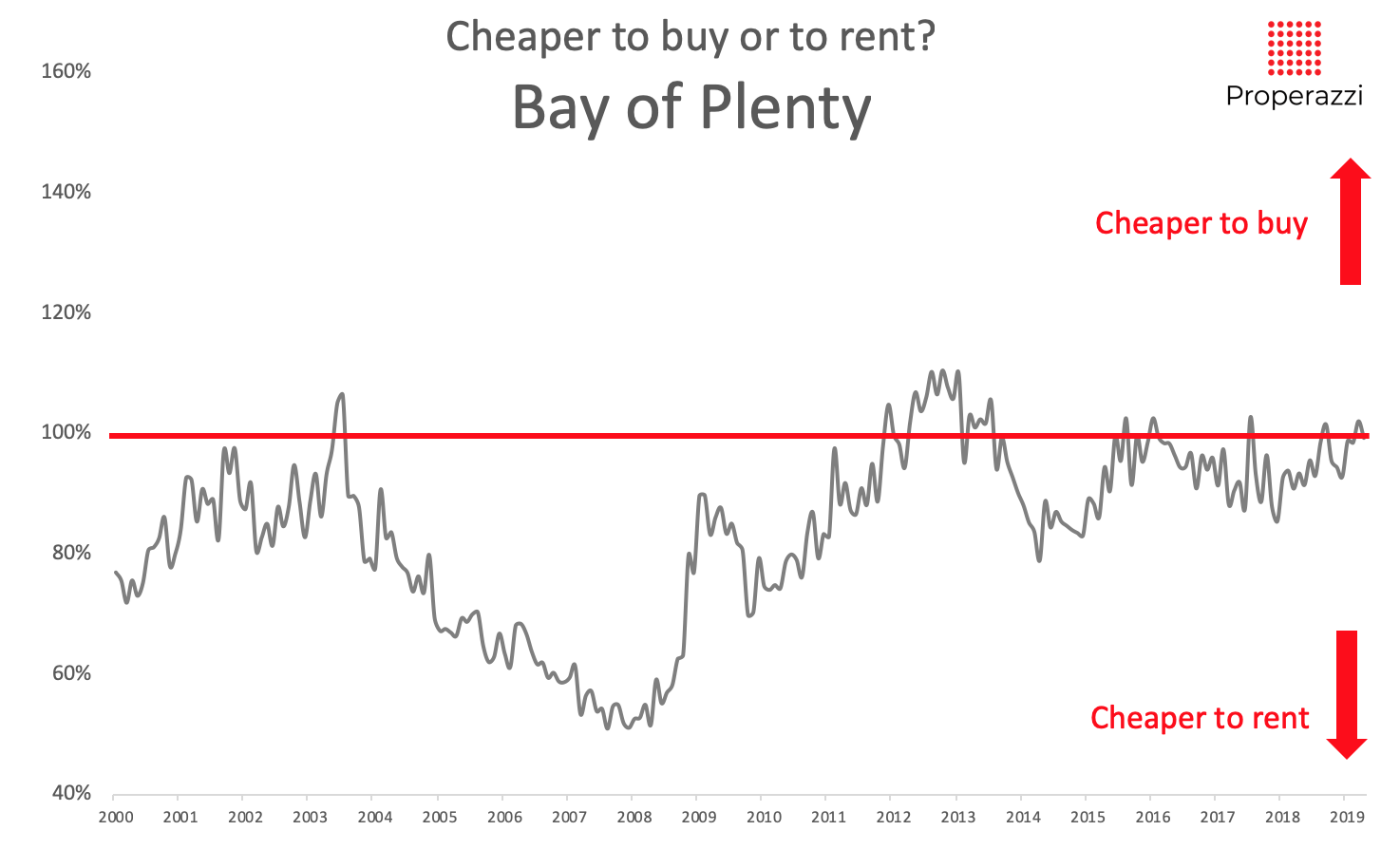 To rent or to buy - Bay of Plenty May 2019