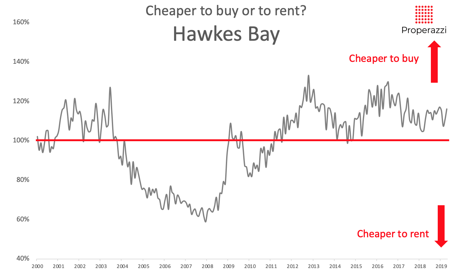 To rent or to buy - Hawkes Bay May 2019