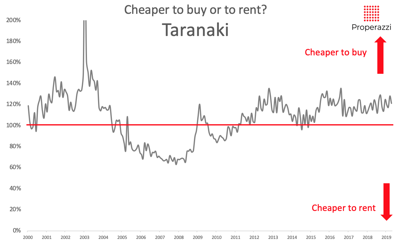 To rent or to buy - Taranaki region May 2019