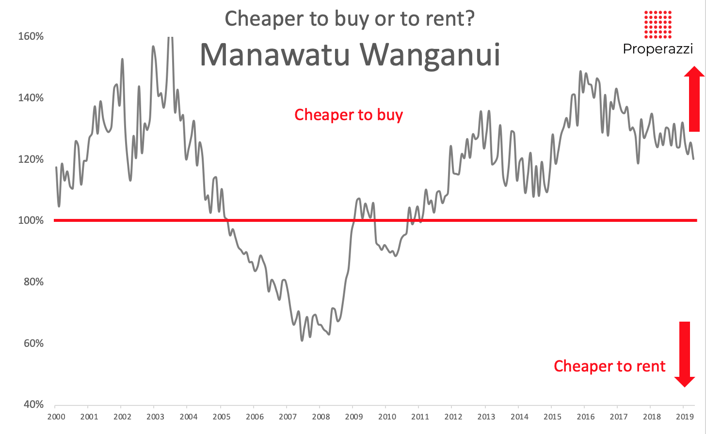 To rent or to buy in the Manawatu Wanganui region May 2019