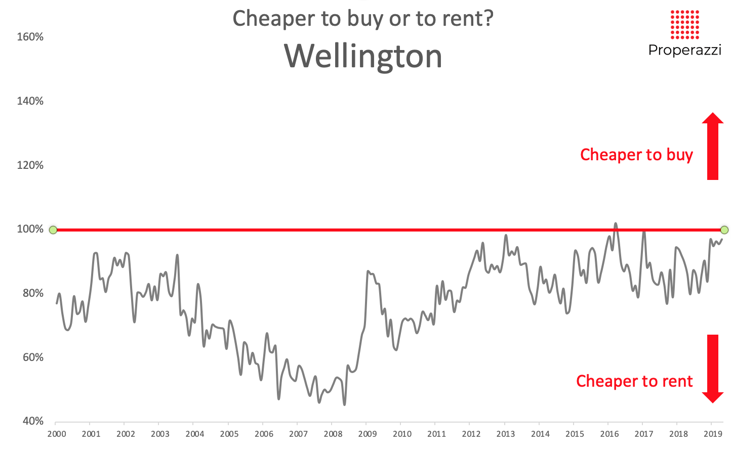 Cheaper to rent or to buy in Wellington May 2019