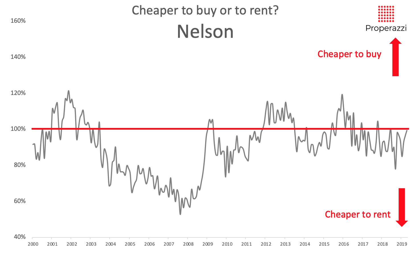 To rent or to buy in Nelson May 2019