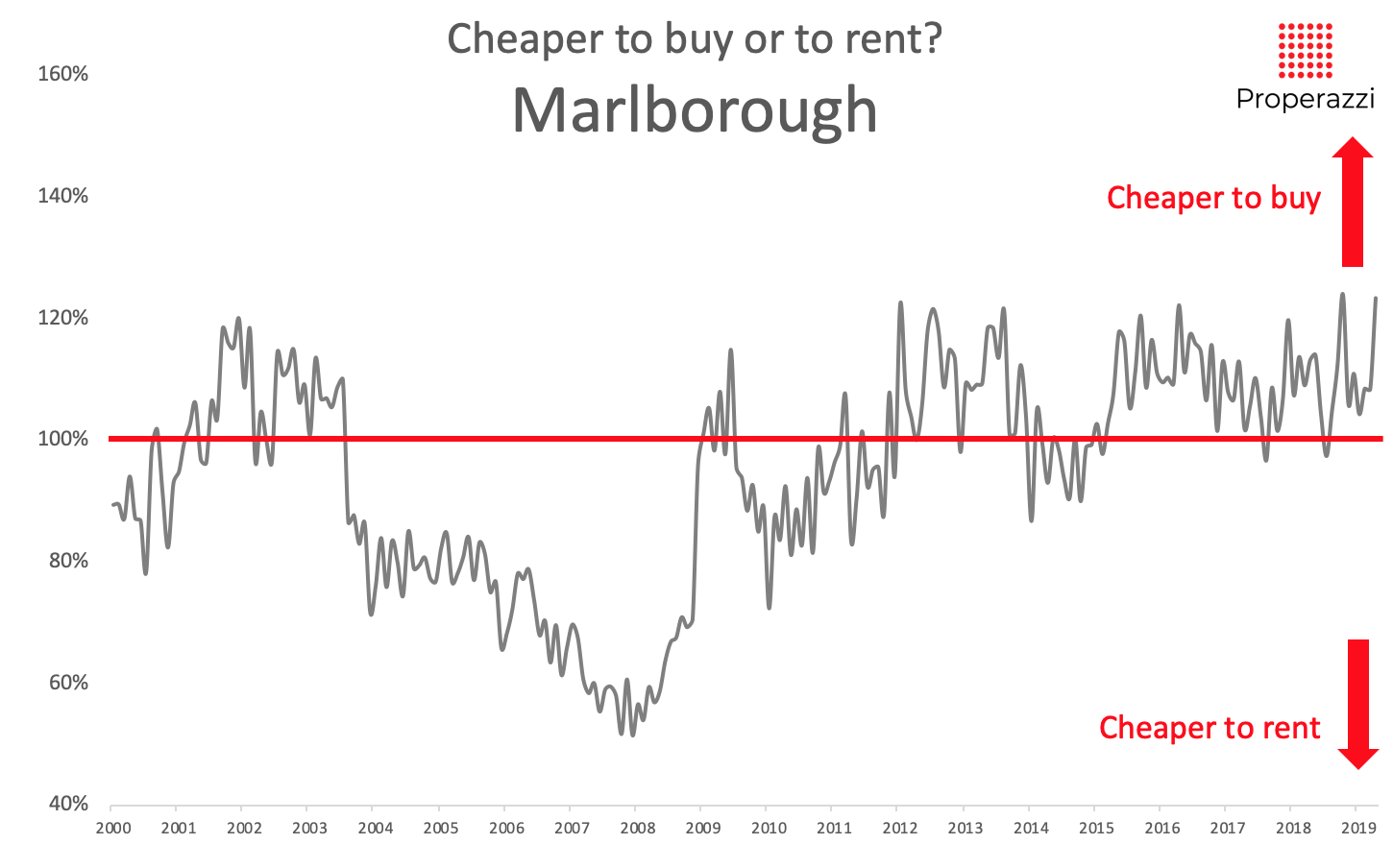 To rent or to buy in Marlborough May 2019