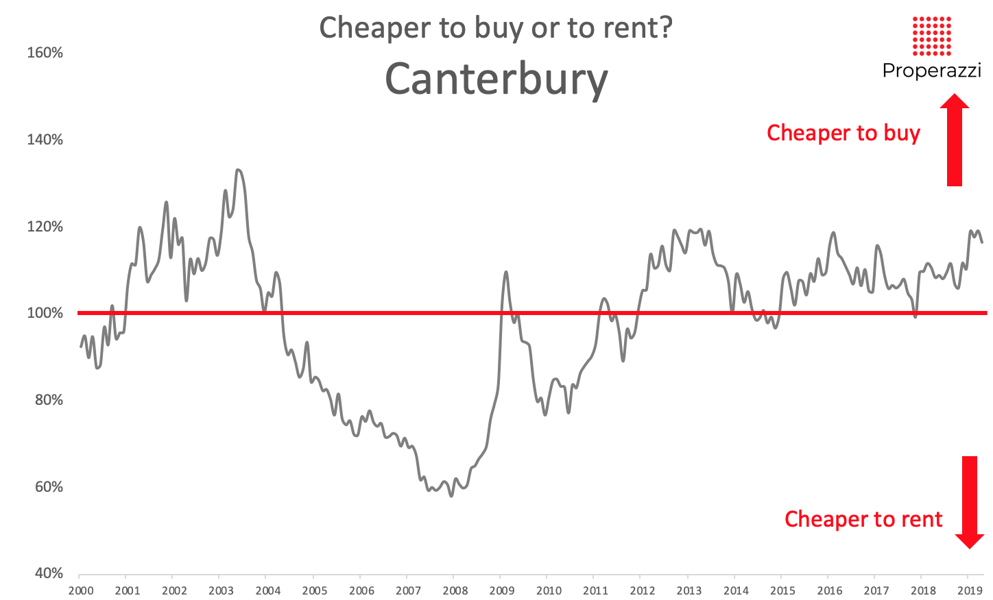 To buy or to rent in Canterbury May 2019