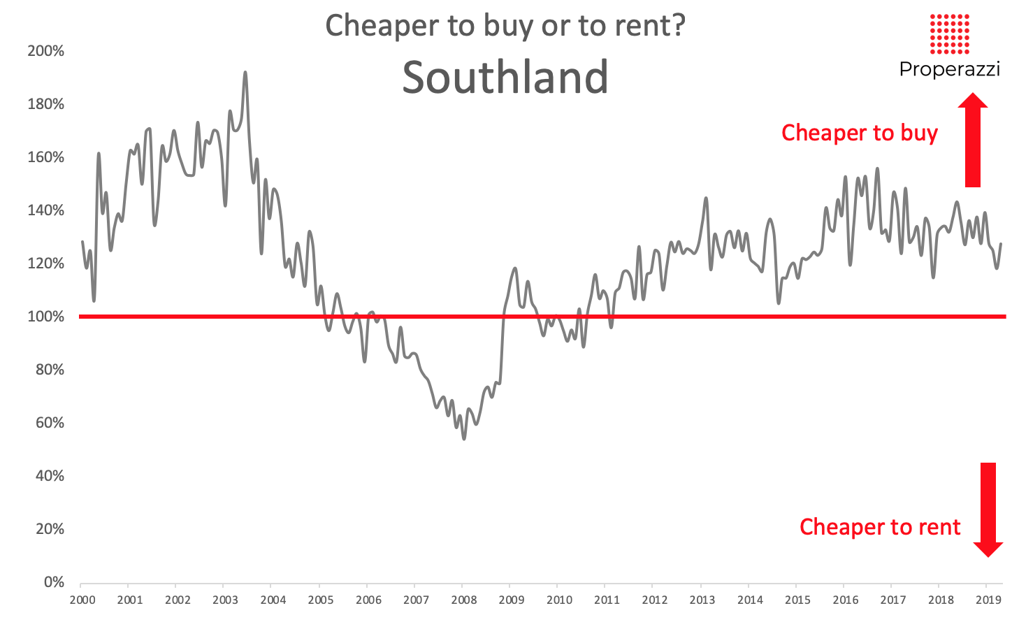 To buy or to rent in Southland - May 2019