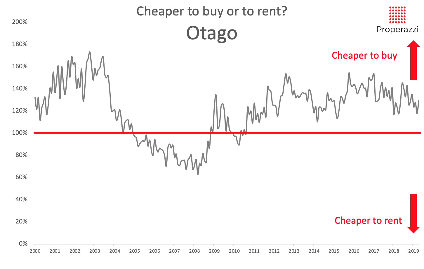 To buy or to rent in Otago in May 2019