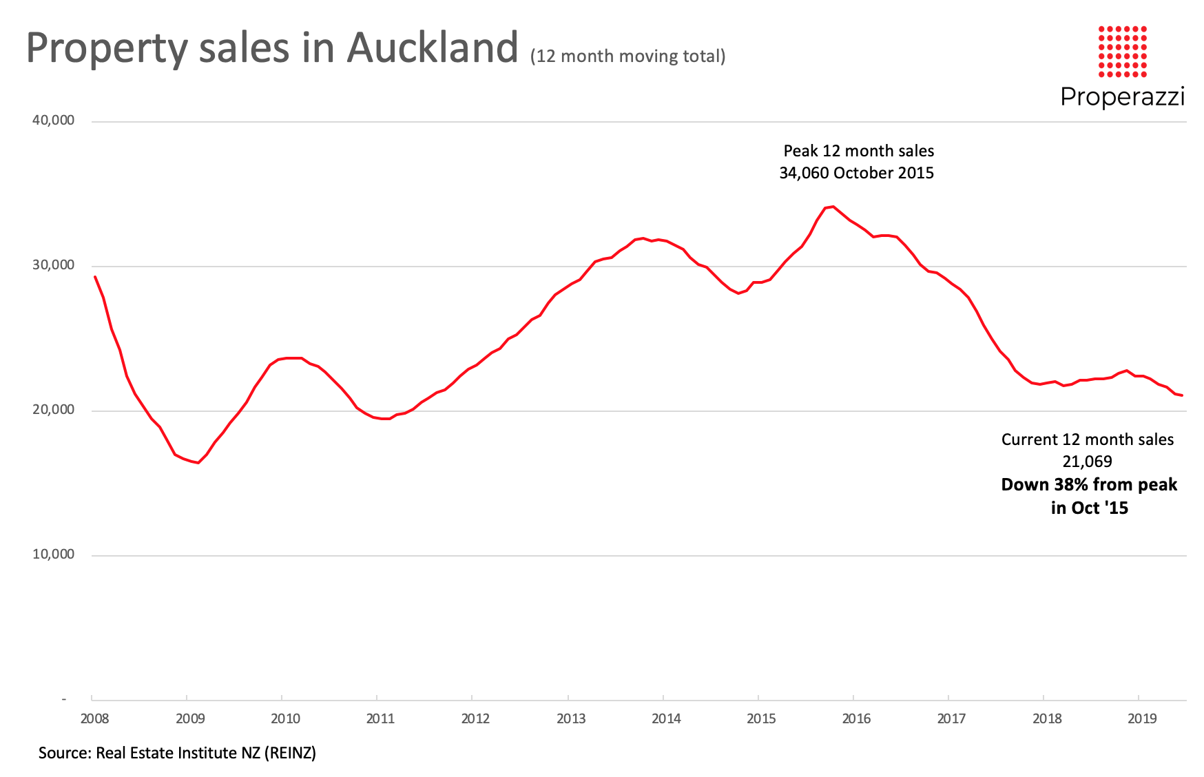 Auckland moving annual total of property sales June 2019