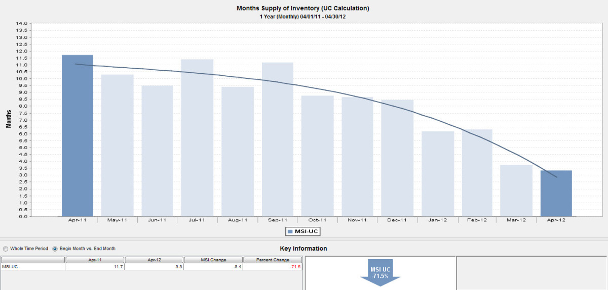 Mos Supply of Inventory_Chicago North Side_2 to 4 Units_April 2011 to April 2012