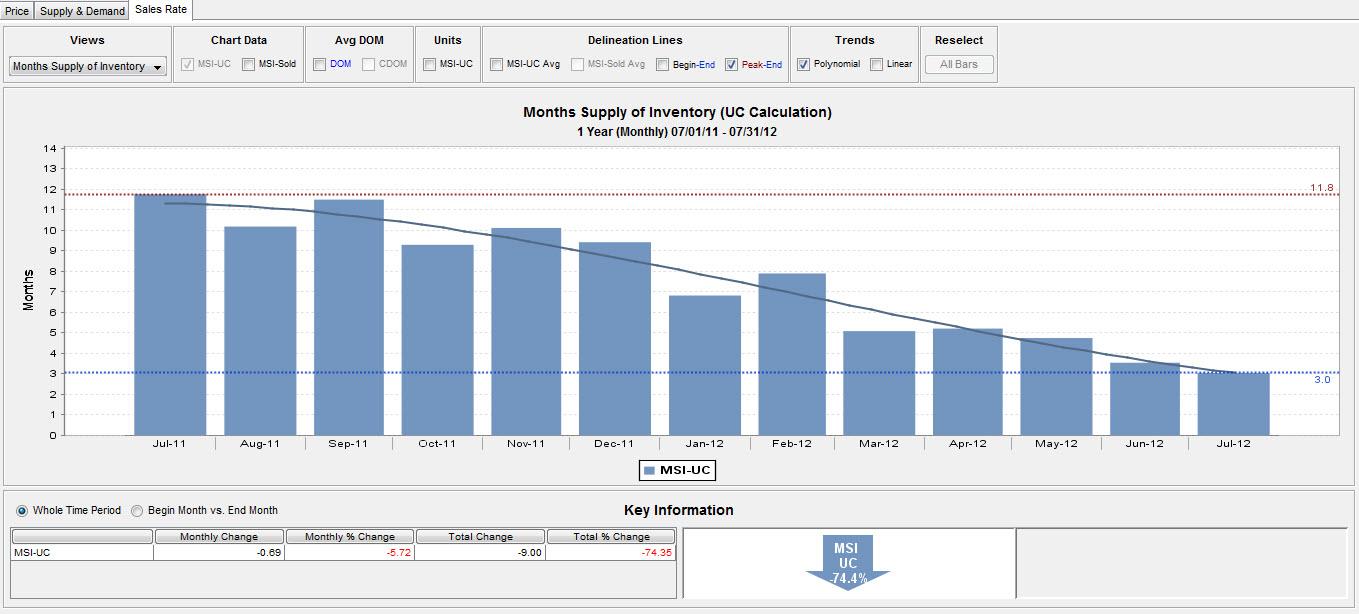 months-supply-inventory.jpg