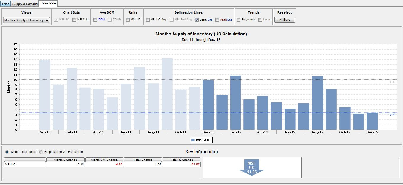 months-supply-of-inventory-logan-square-chicago-multifamily-apartment-buildings-for-sale