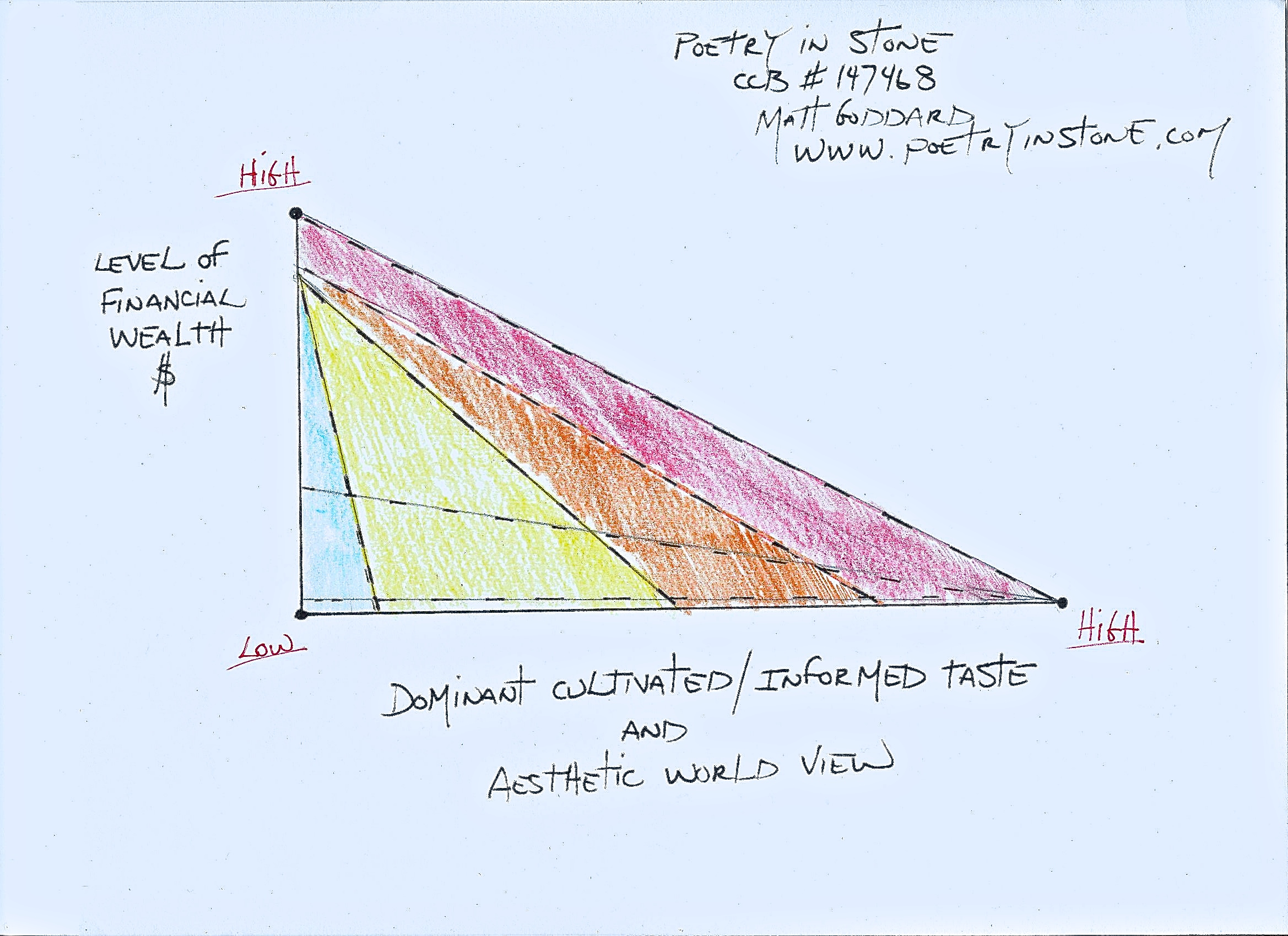 Wealth-Taste Graph.jpeg