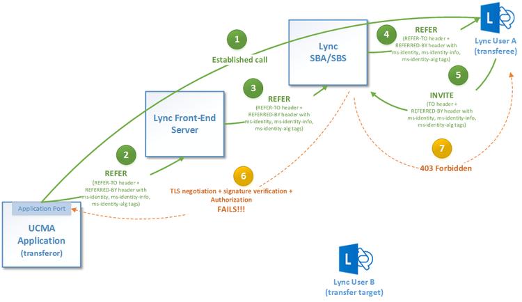 "Transferring SBA/SBS Registered Users Results in ""403 Forbidden"