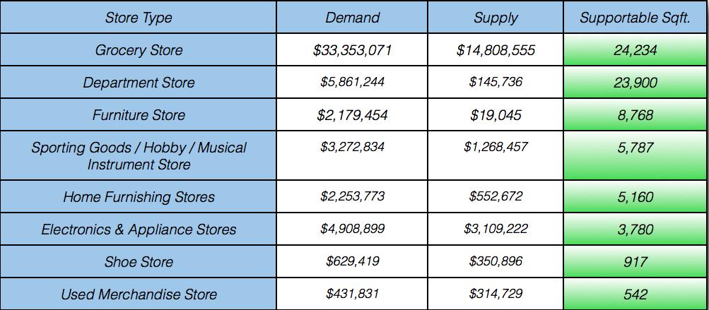 Retail Analysis Chart 1.png