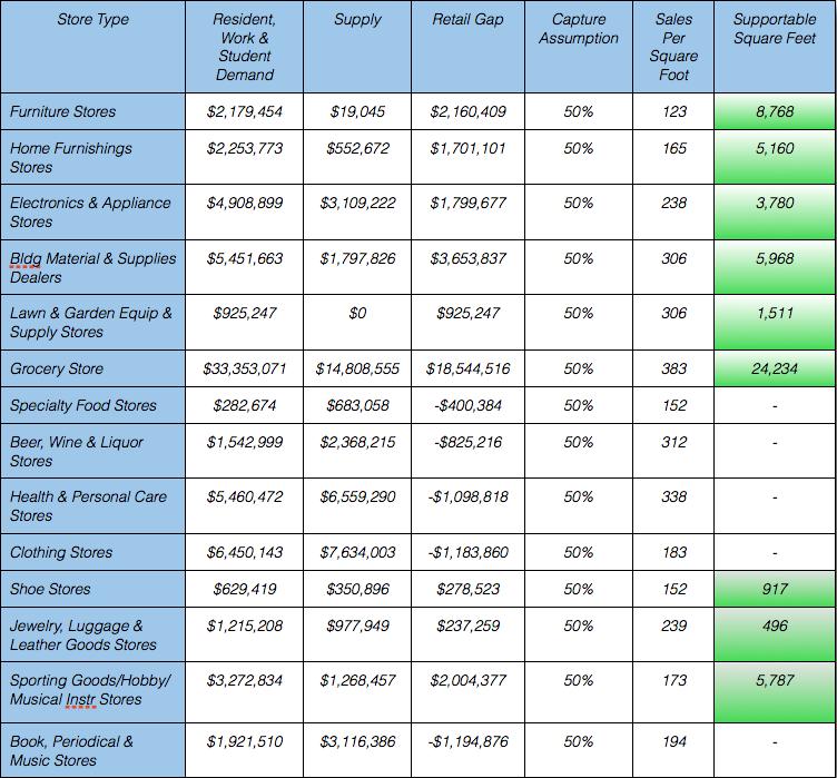 Retail Analysis Chart 3.png