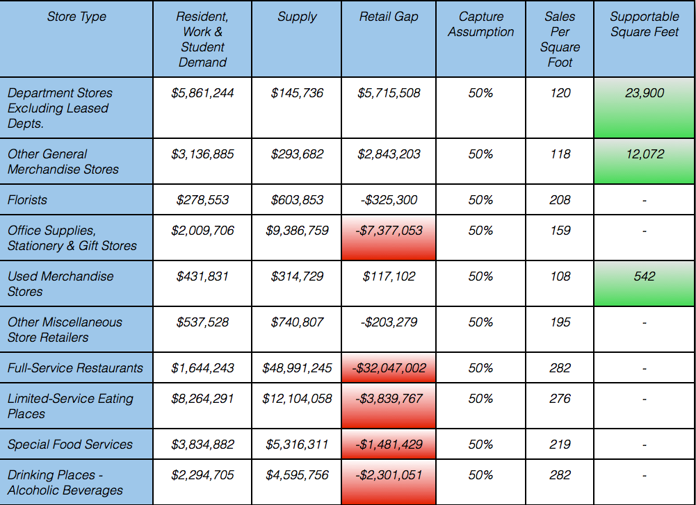 Retail Analysis Chart 4.png
