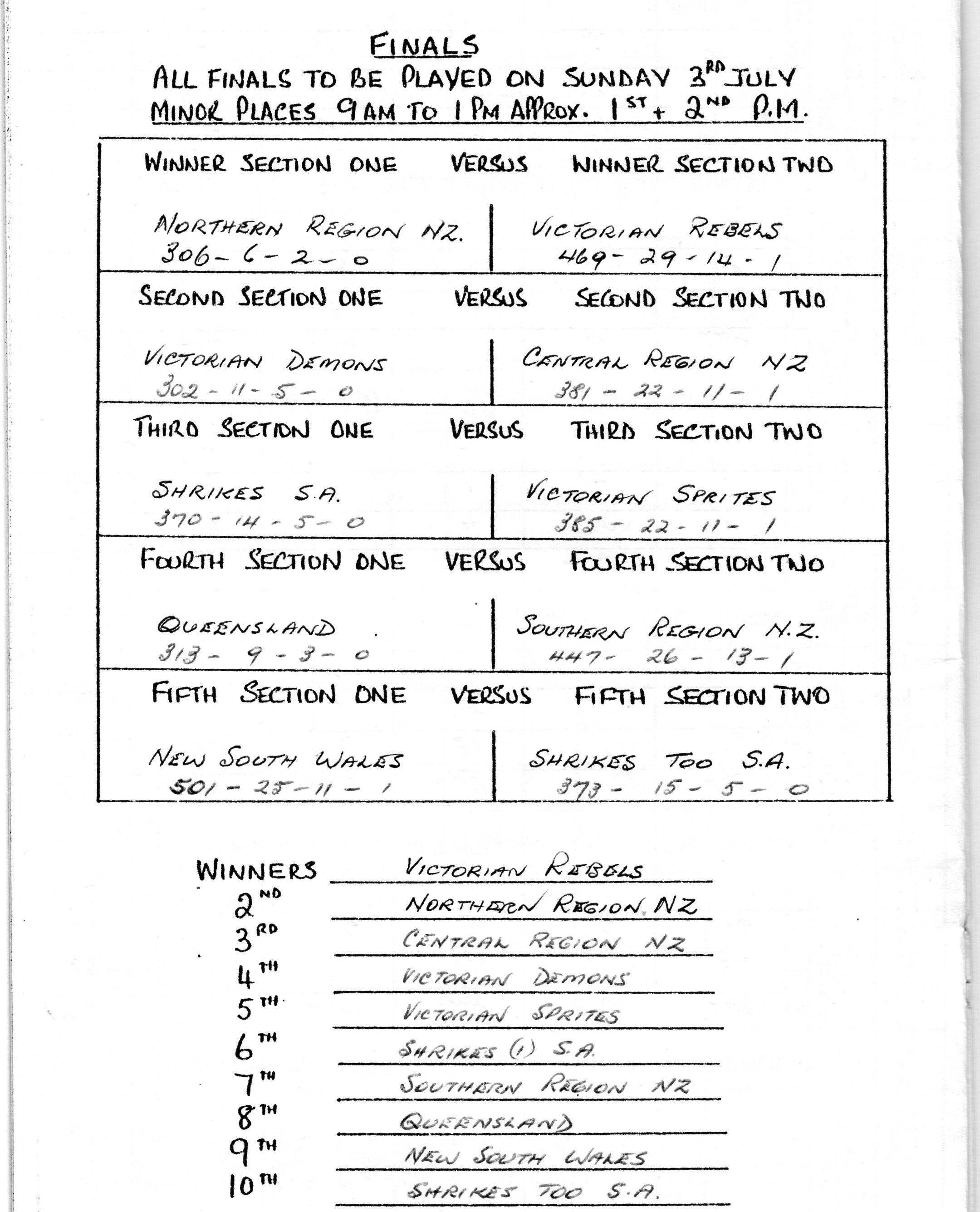 1988 June Bevan Trophy Final Results