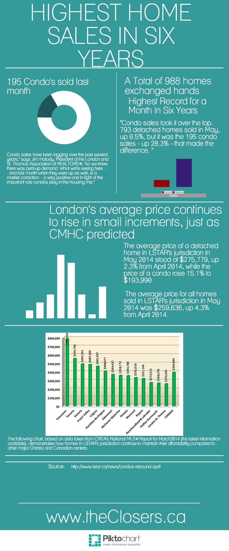 June Market Update London Ontario