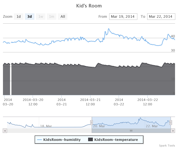 Sample graph of data logged from temperature and humidity sensors.