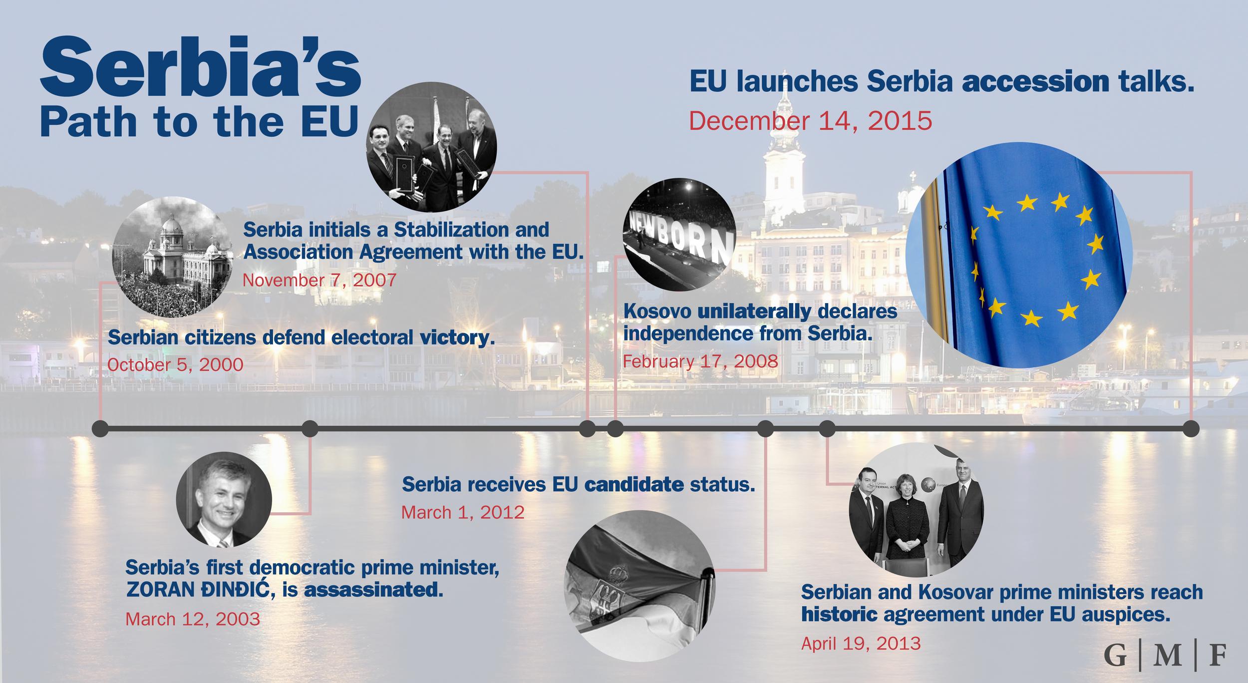 serbia timeline.jpg