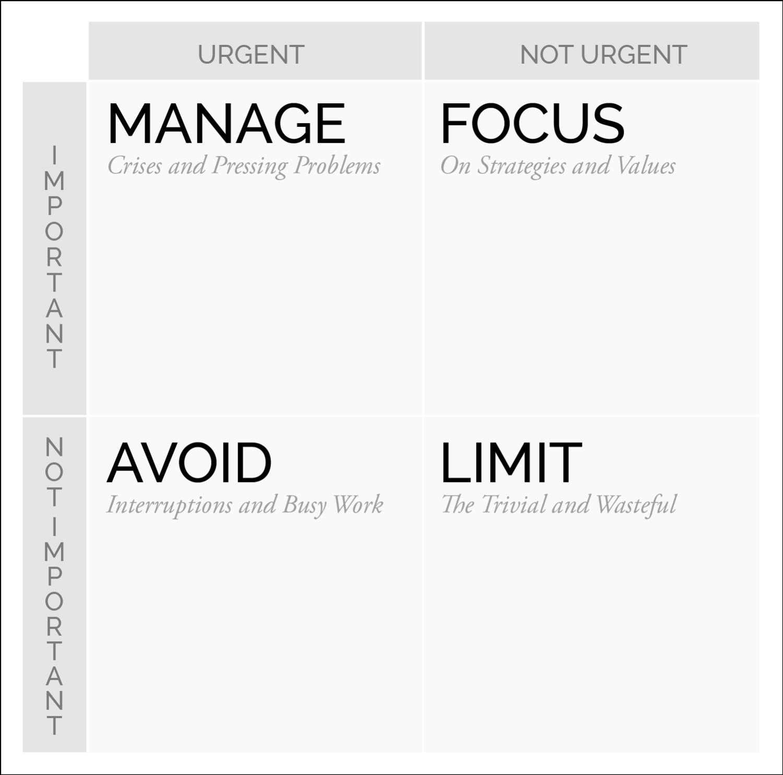 Priority Matrix - Option 2