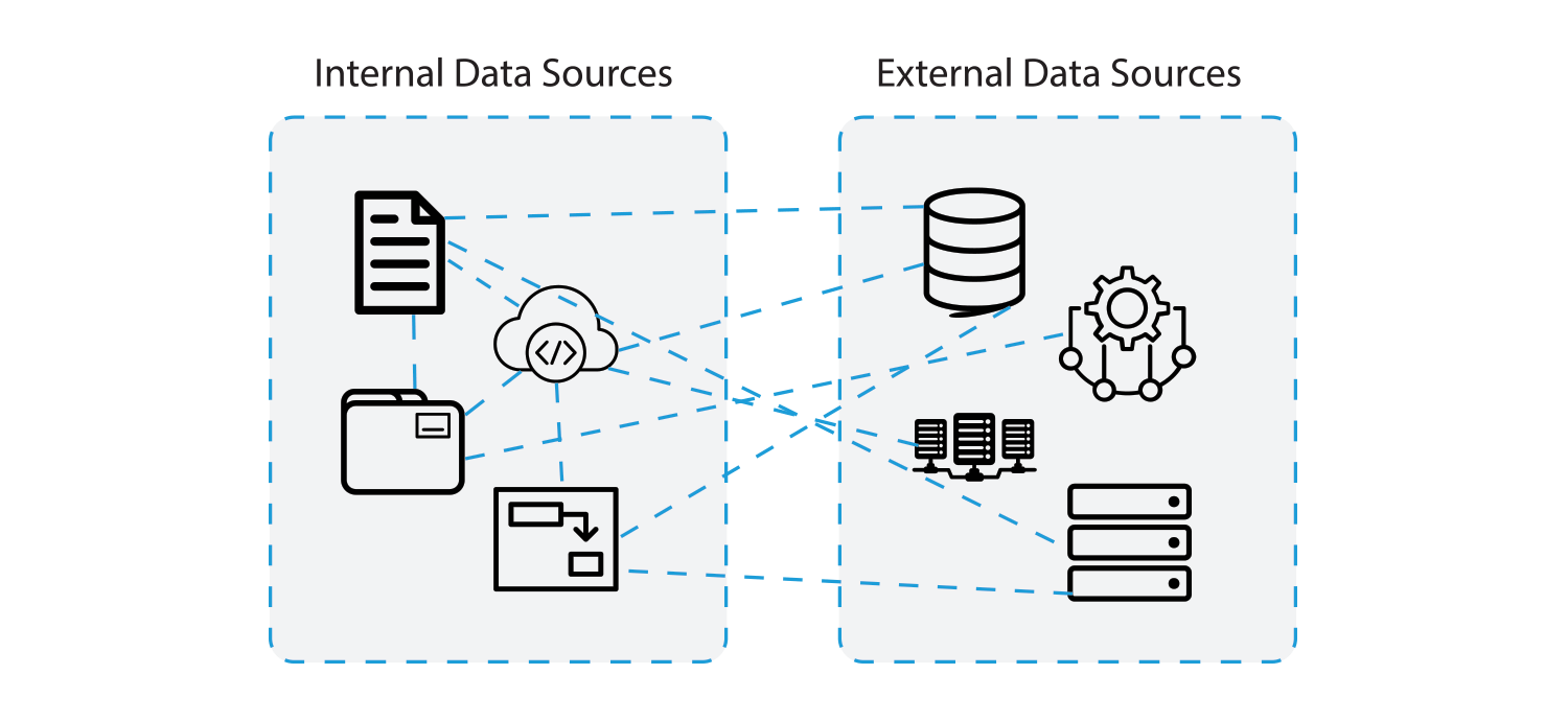 Connected data sources