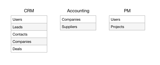 CRM data model example
