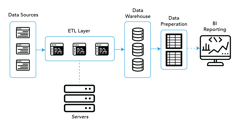 Complete BI back-end component map