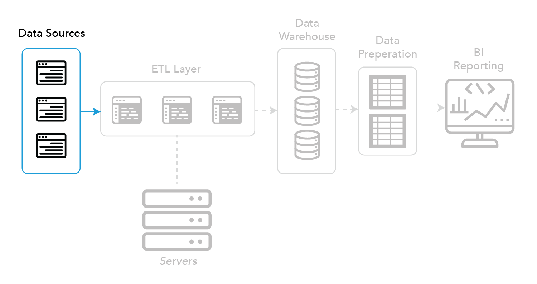 BI Back-End - Data Sources