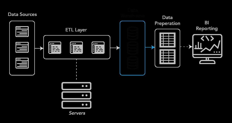 BI back-end - Data Warehouse component