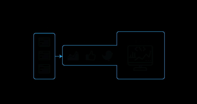 Built-in data connectors