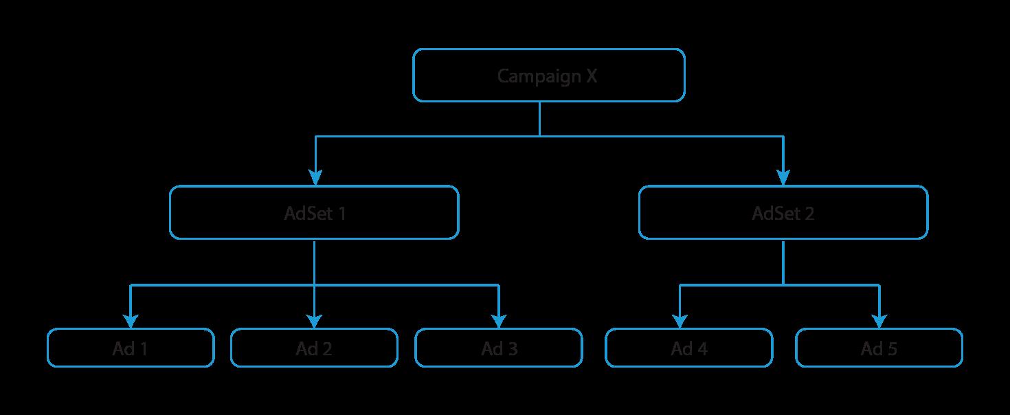 A simple Facebook Advertising flowchart