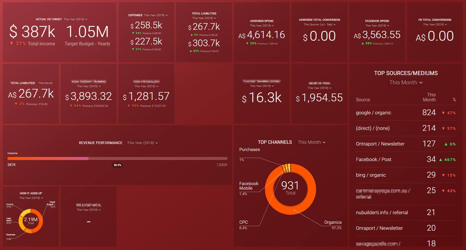 Business Intelligence Dashboard using Databox
