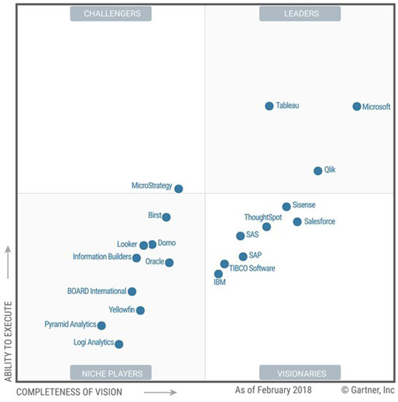 Magic Quadrant for Analytics and Business Intelligence Platforms, Feb. 2018