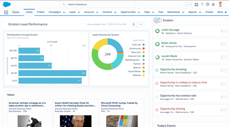 Sales-Cloud-Einstein-Lead-Performance.png