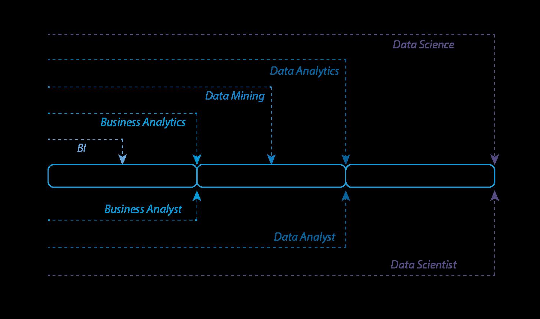 Business Analyst roles versus Data Analytics types