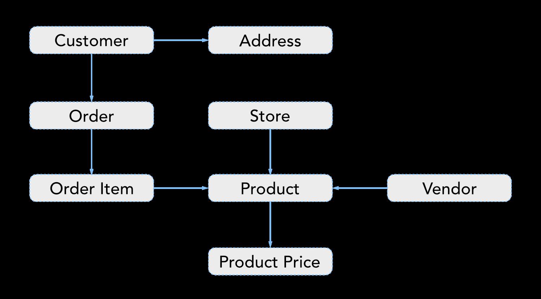 ER Model