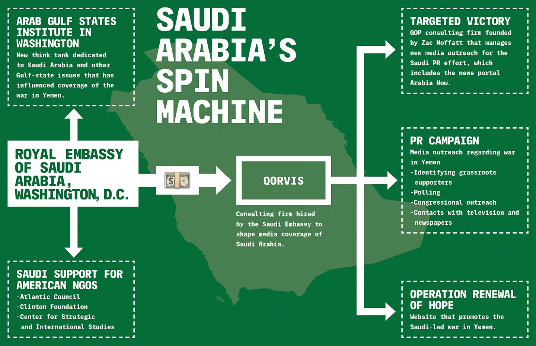 llustrasjon hentet fra The Intercept sin reportasje om Saudi-Arabia sin PR-kampanje i USA