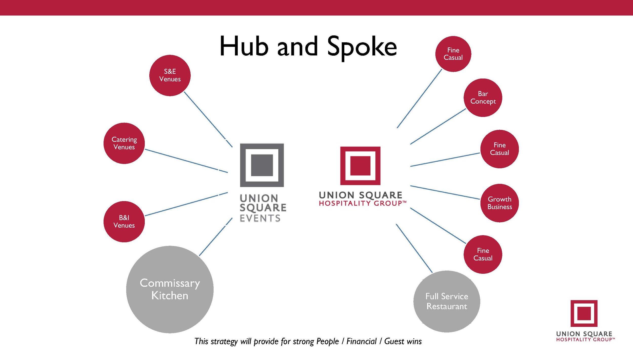 Hub and Spoke.jpg
