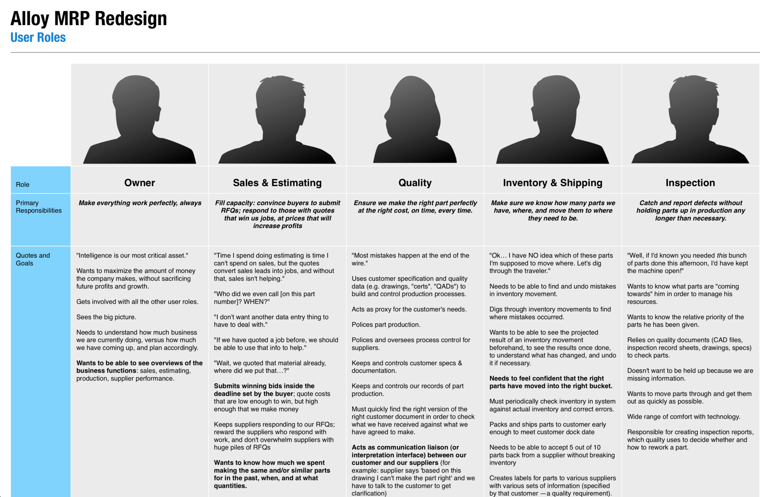For this project, I emphasized roles, rather than personas, as we had many roles, and very few users per role.