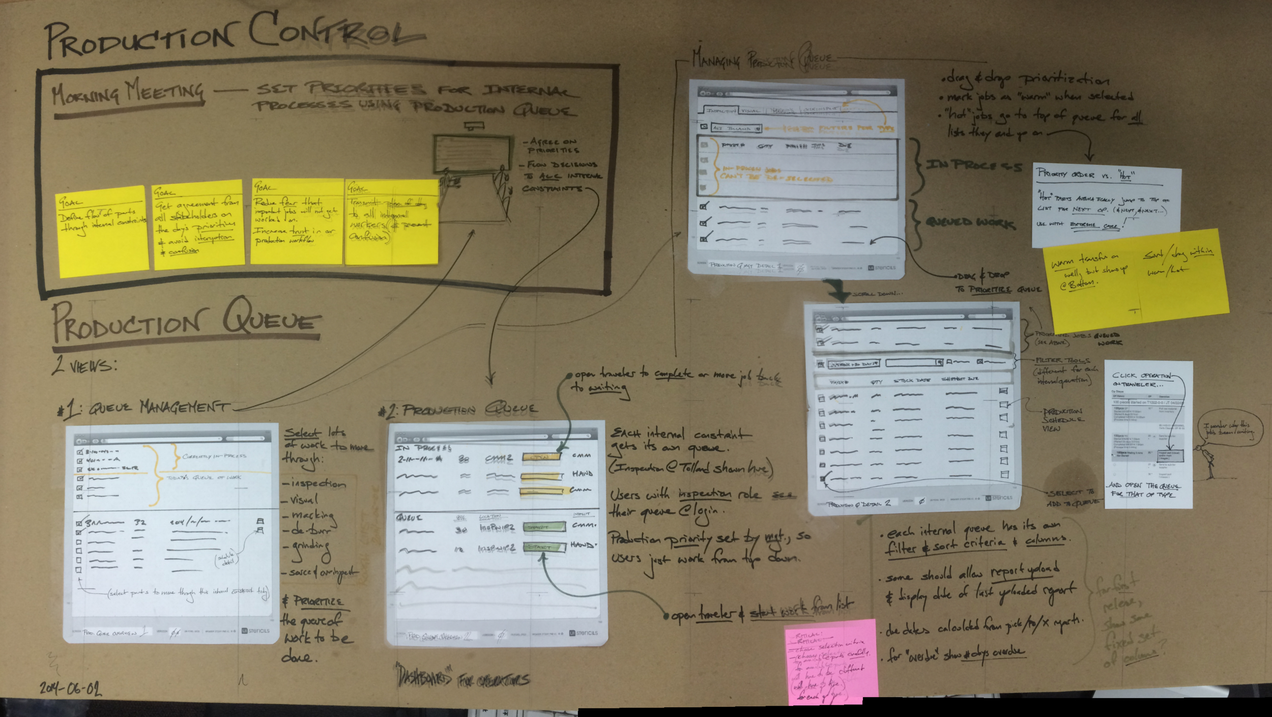 "The Production Queue was sketched together with a production manager on a whiteboard. Its initial purpose was to be an ""Action This Day"" list, but has since migrated to more of a way of managing everything active throughout the business."