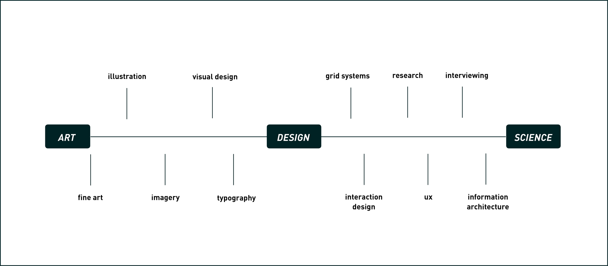 art-design-science.jpg