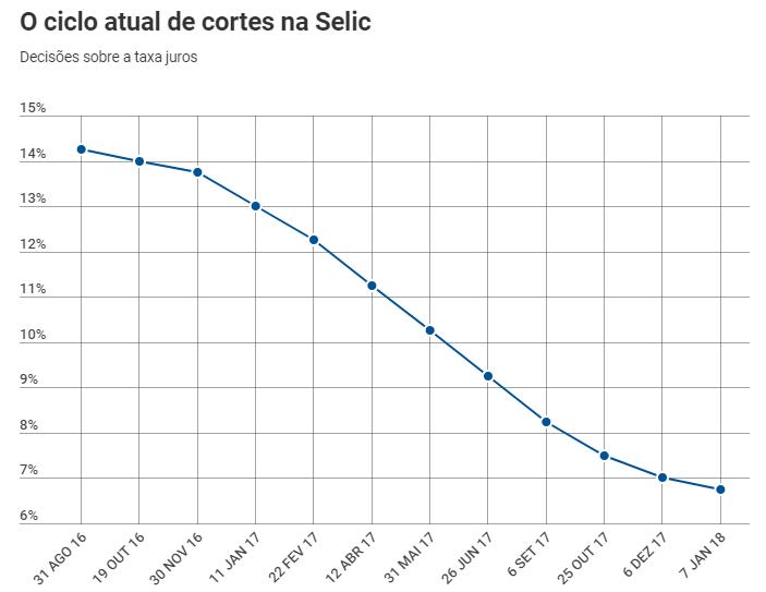 FONTE: COMITÊ DE POLÍTICA MONETÁRIA (COPOM) E BOLETIM FOCUS, DO BANCO CENTRAL