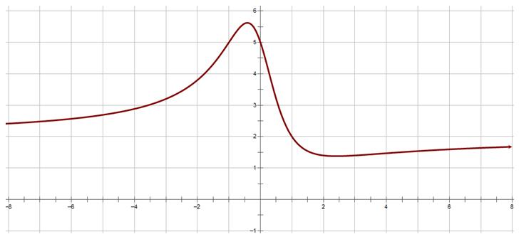 Calculus Q2 — Daniel FitzPatrick