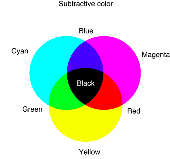 A representation of what happens in the physical world when colors are mixed together.