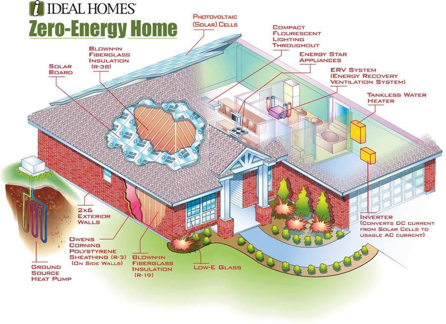 Zero-E Home            Client: Ideal Homes  Medium:   Vector Art (Adobe Illustrator)